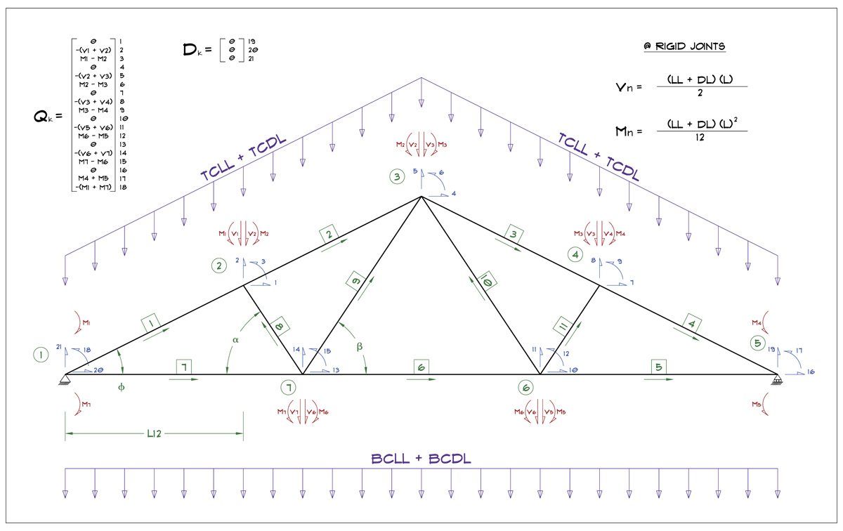 truss construction shop analysis Structural analysis of an aluminum pedestrian bridge maximum induced forces on truss members – deflection analysis.
