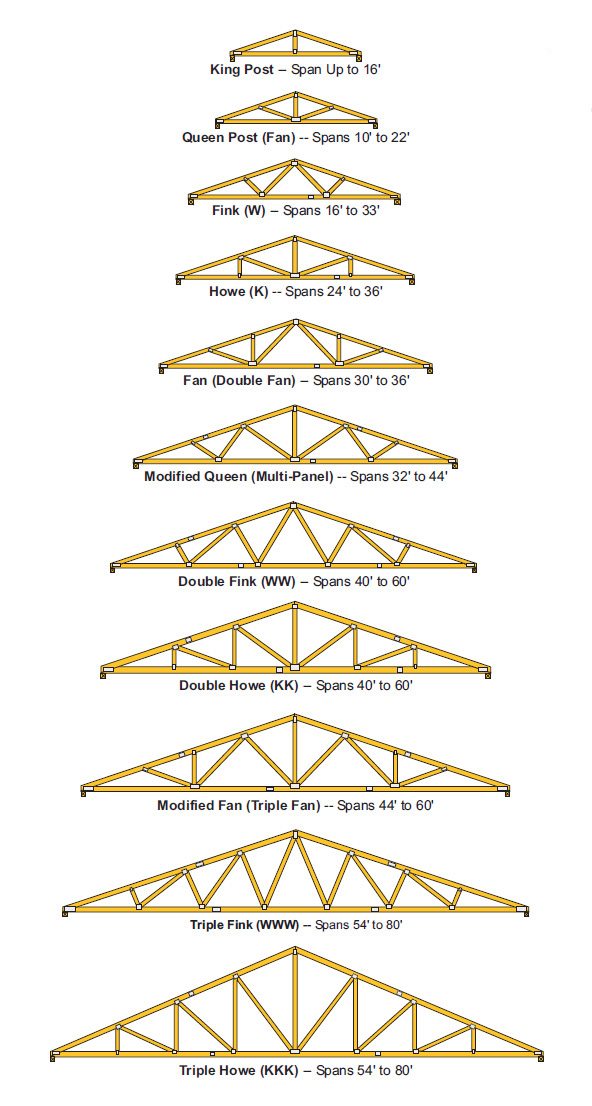 Wood Roof Truss Design Loads Quotes