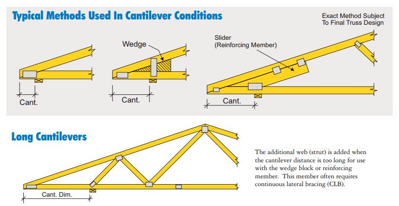 Hip Truss Diagram Hip Get Free Image About Wiring Diagram