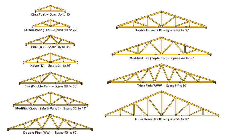 1 Piece Floor To Peak Trusses Design Roof Trusses Online