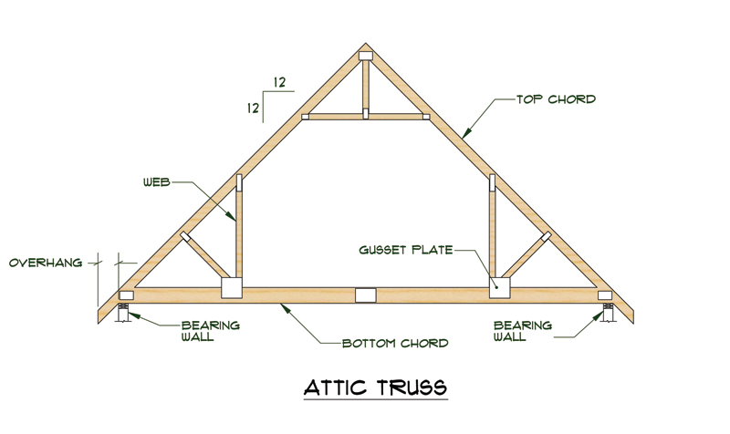 Medeek design inc trusses for Pre engineered trusses